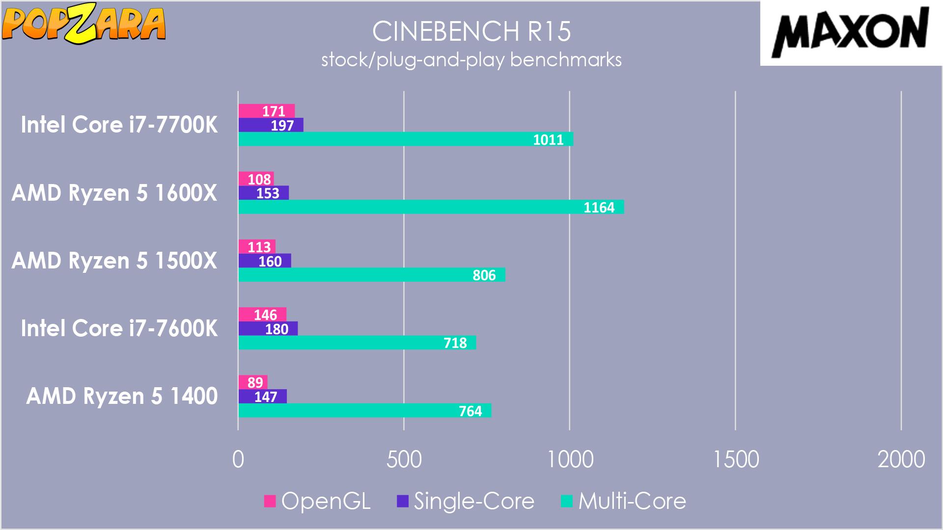 AMD Ryzen 5 1400 Desktop Processor Computer Reviews | Popzara Press